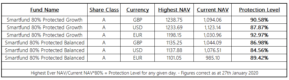Note: The Protection Levels quoted in the below table are correct as at the date shown. The actual Protection Level you receive will be determined by the fund price at the date of investment.